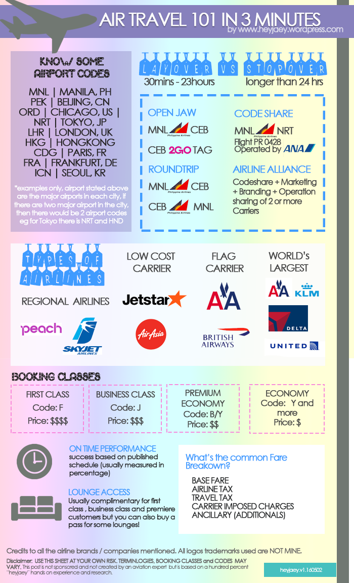 Air Travel basic terms explained